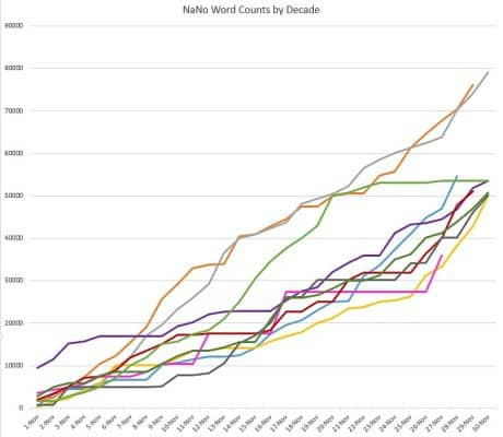 My NaNoWriMo Word Counts By Year